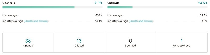 mailchimp email open rates