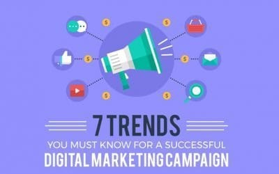 Digital Marketing Trends (Infographic)